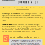 Gathering credible human rights evidence