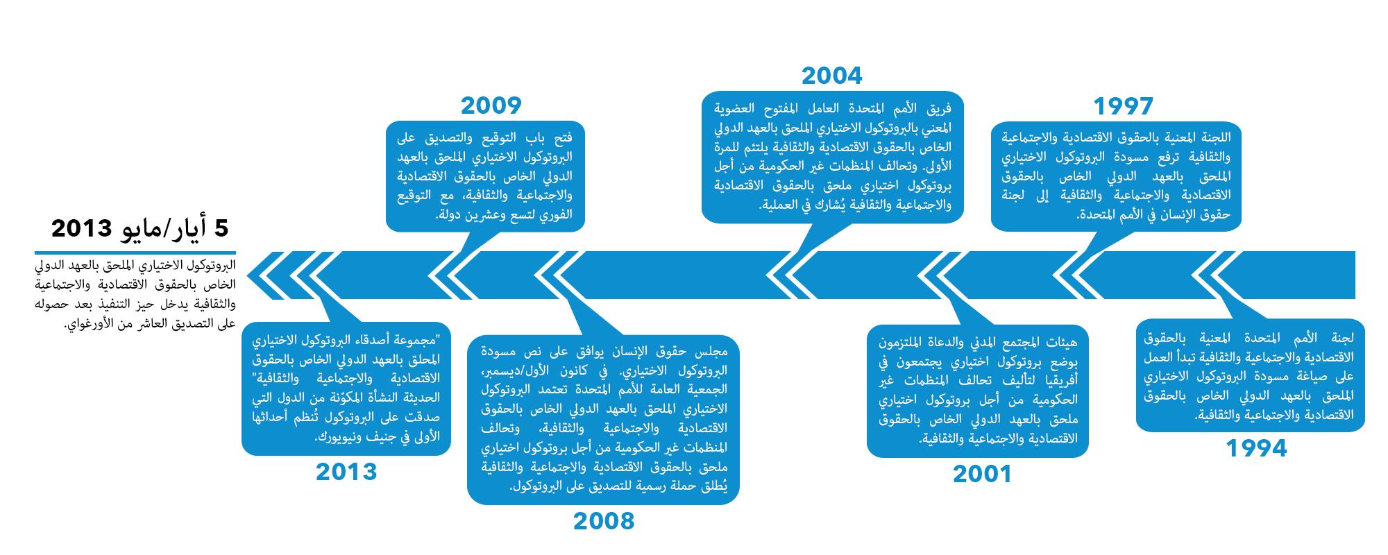 OP Timeline Arabic