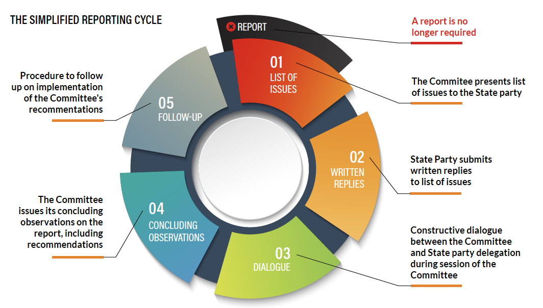 Simplified reporting cycle of UNTBs. Credit: CTI 2017, UNCAT Implementation Tool